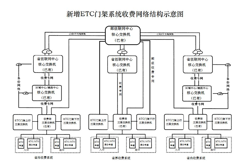 ETC门架系统网络通信解决方案-定版201906(1).jpg